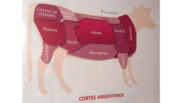 Corte de una vaca a la argentina